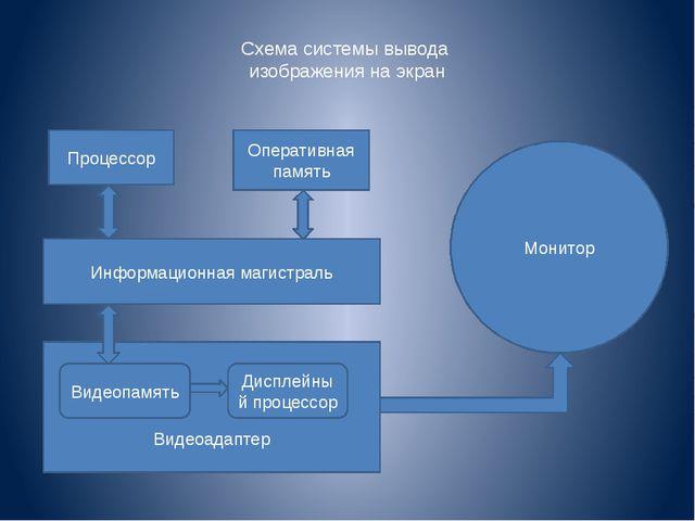Схема системы вывода изображения на экран Процессор Оперативная память Информ...