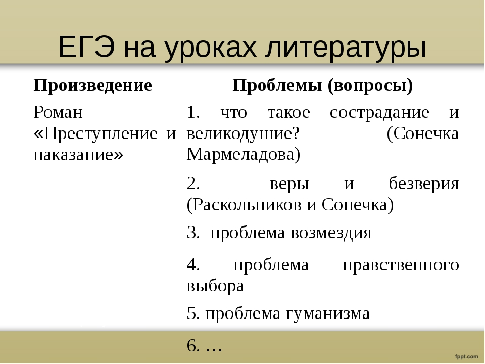 ЕГЭ на уроках литературы Произведение Проблемы (вопросы) Роман«Преступление и...