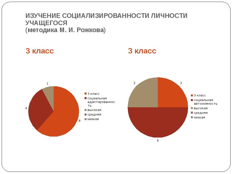 ИЗУЧЕНИЕ СОЦИАЛИЗИРОВАННОСТИ ЛИЧНОСТИ УЧАЩЕГОСЯ (методика М. И. Рожкова) 3 кл...