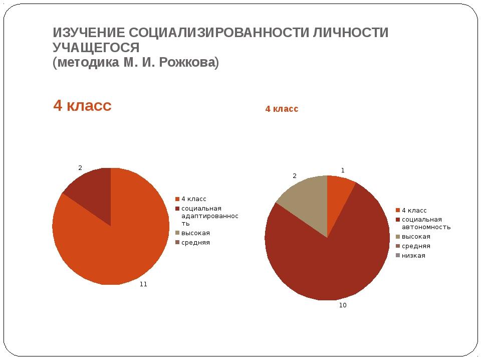 ИЗУЧЕНИЕ СОЦИАЛИЗИРОВАННОСТИ ЛИЧНОСТИ УЧАЩЕГОСЯ (методика М. И. Рожкова) 4 кл...