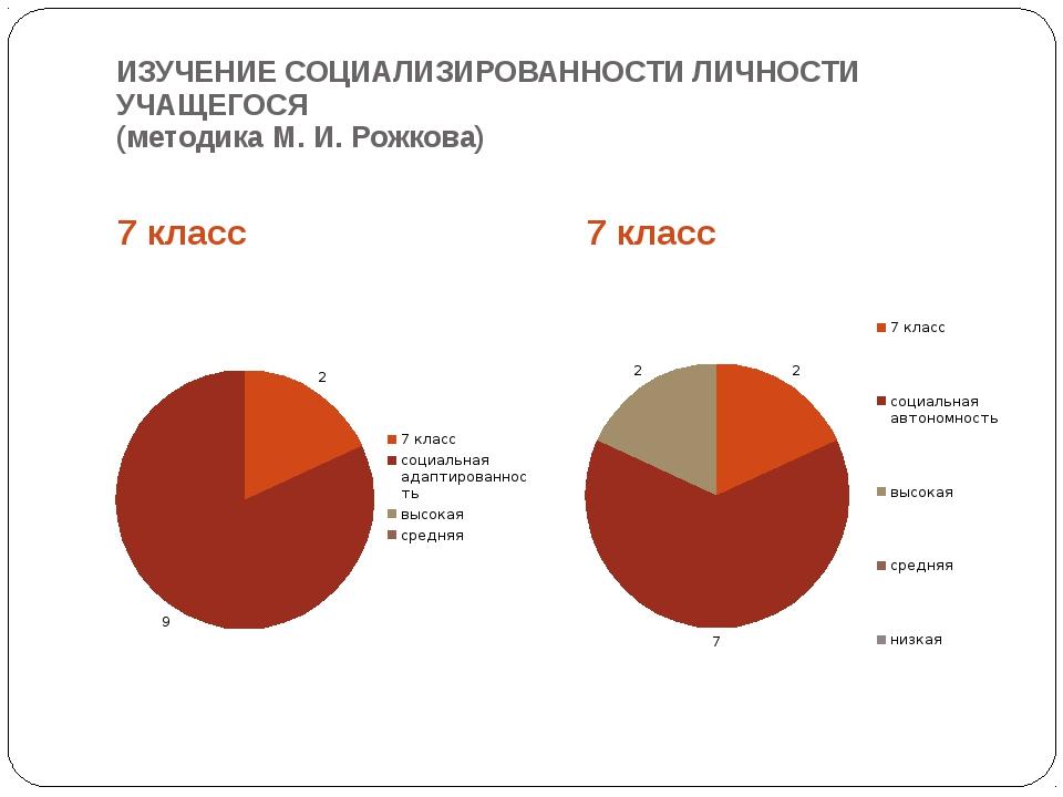 ИЗУЧЕНИЕ СОЦИАЛИЗИРОВАННОСТИ ЛИЧНОСТИ УЧАЩЕГОСЯ (методика М. И. Рожкова) 7 кл...
