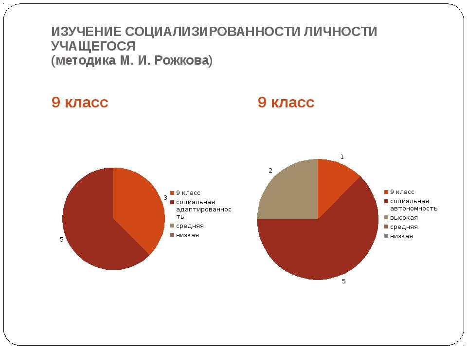 ИЗУЧЕНИЕ СОЦИАЛИЗИРОВАННОСТИ ЛИЧНОСТИ УЧАЩЕГОСЯ (методика М. И. Рожкова) 9 кл...