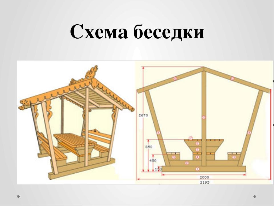 Дачные беседки своими руками чертежи постройки