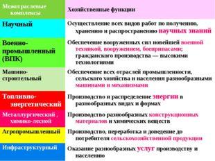 Межотраслевые комплексы России Межотраслевые комплексы Хозяйственные функции