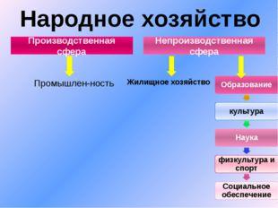 Народное хозяйство Производственная сфера Непроизводственная сфера