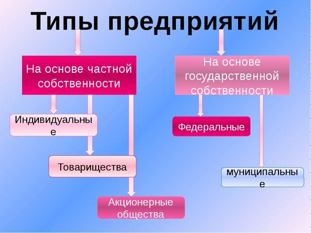 Типы предприятий На основе частной собственности На основе государственной со...