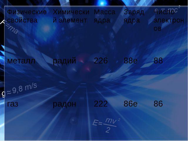 Физические свойства Химический элемент Масса ядра Заряд ядра Число электронов...