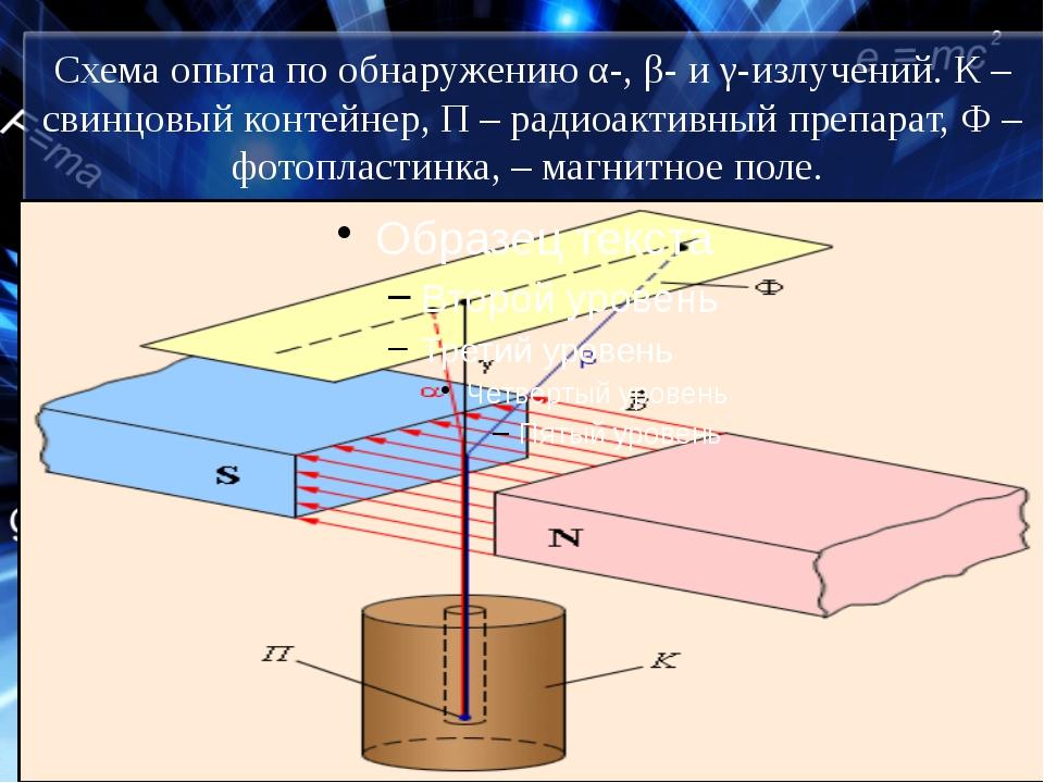 Схема опыта по обнаружению α-, β- и γ-излучений. К – свинцовый контейнер, П –...