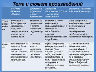 Тема и сюжет произведений Альберт Лиханов «Никто»Екатерина Мурашова «Класс