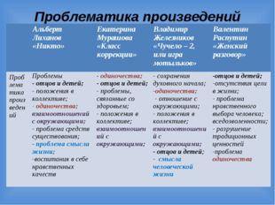 Проблематика произведений Альберт Лиханов «Никто»Екатерина Мурашова «Класс