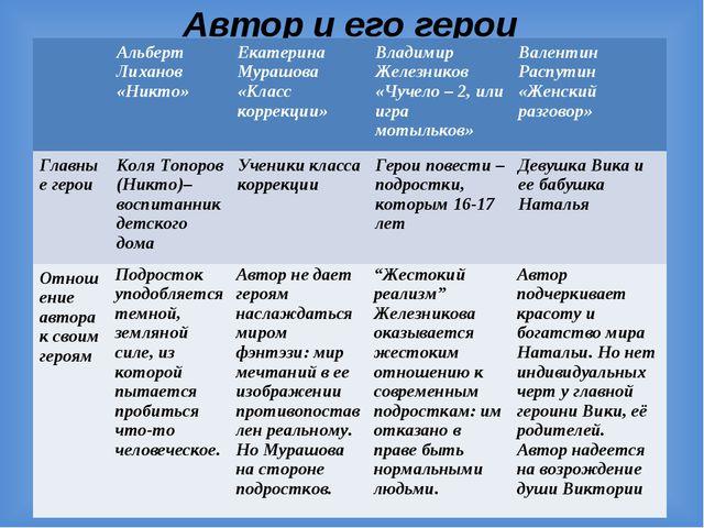 Автор и его герои Альберт Лиханов «Никто»Екатерина Мурашова «Класс коррекци...