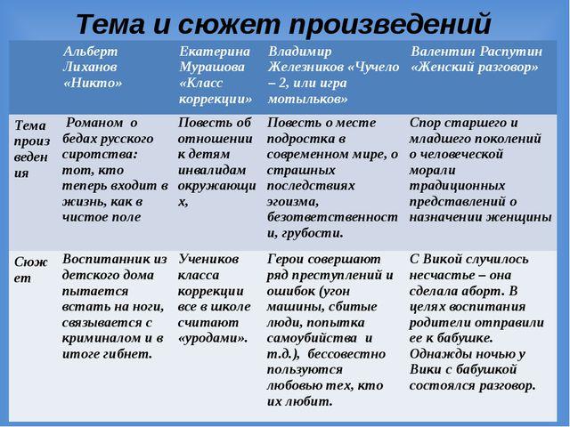 Тема и сюжет произведений Альберт Лиханов «Никто»Екатерина Мурашова «Класс...