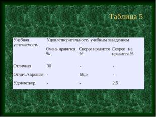 Таблица 5 Учебная успеваемостьУдовлетворительность учебным заведением Очень