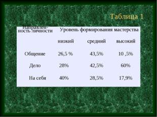 Таблица 1 Направлен-ность личностиУровень формирования мастерства  низкийс