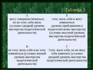 Таблица 3 А могу совершенствоваться, но не хочу себя знать (условно средний у