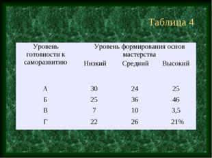 Таблица 4 Уровень готовности к саморазвитиюУровень формирования основ мастер