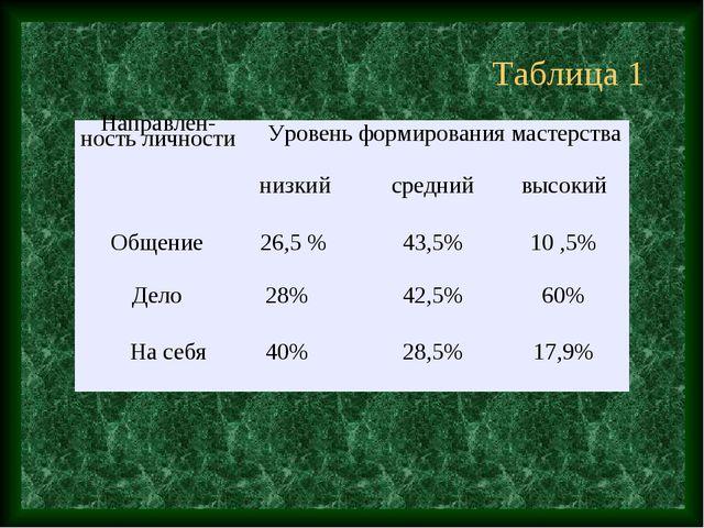 Таблица 1 Направлен-ность личностиУровень формирования мастерства  низкийс...