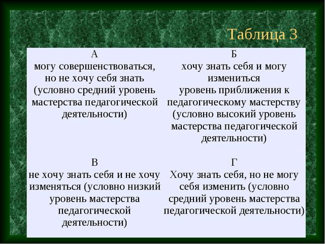 Таблица 3 А могу совершенствоваться, но не хочу себя знать (условно средний у...