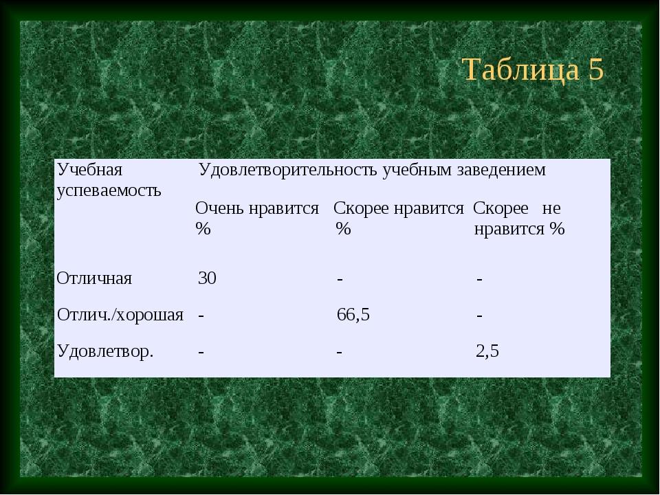 Таблица 5 Учебная успеваемостьУдовлетворительность учебным заведением Очень...