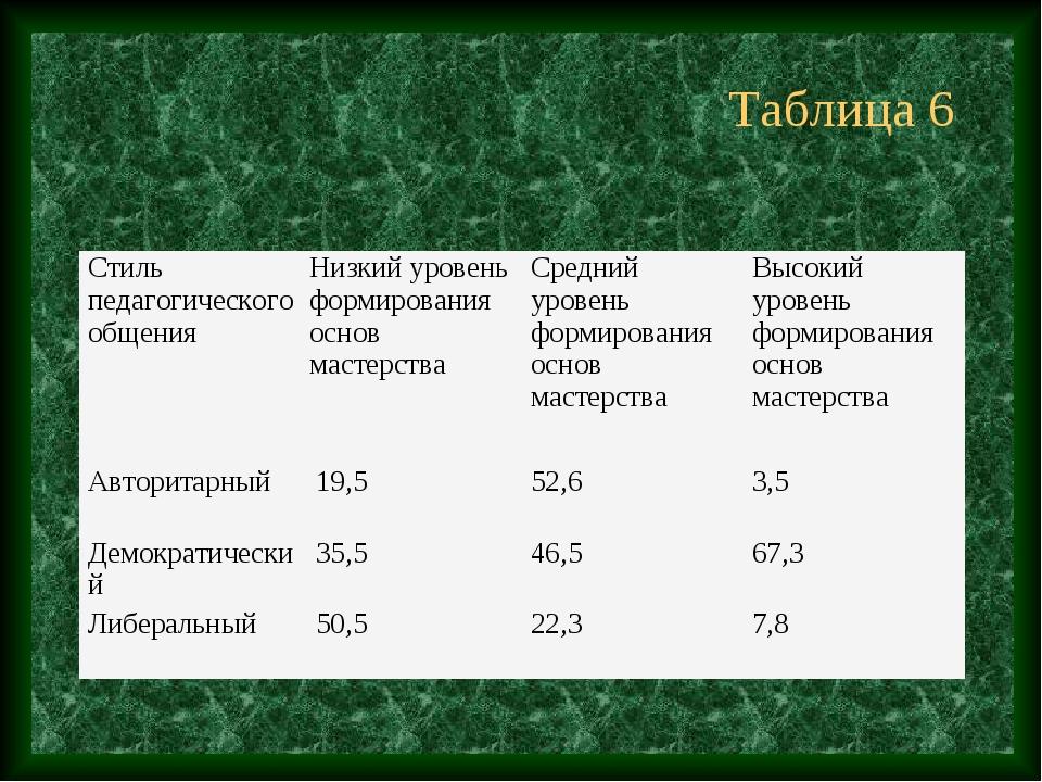 Таблица 6 Стиль педагогического общенияНизкий уровень формирования основ мас...