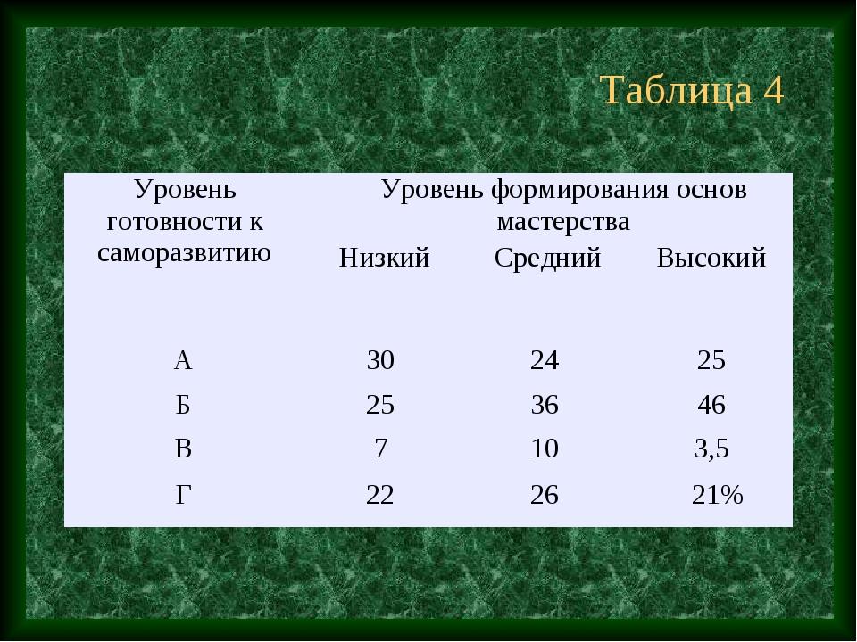 Таблица 4 Уровень готовности к саморазвитиюУровень формирования основ мастер...