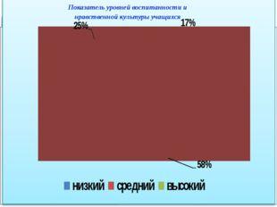 Математика Русский язык Показатель уровней воспитанности и нравственной культ