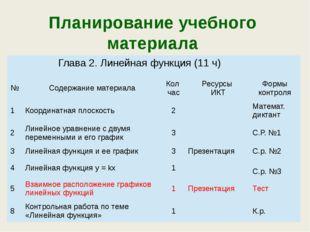 Планирование учебного материала Глава 2. Линейная функция (11 ч) № Содержание