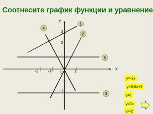 Соотнесите график функции и уравнение: У Х 3 1 1 -2 5 -2 3 2 2 1 -1 4 у=-2х у