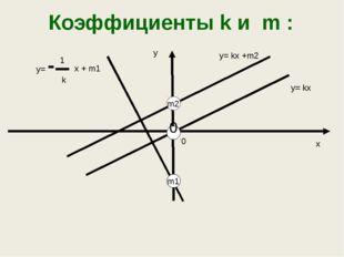 Взаимное расположение графиков линейной функции Линейные функции Условие Геом