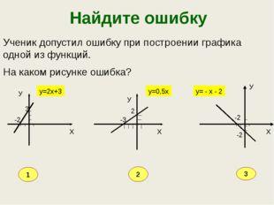 Найдите ошибку Ученик допустил ошибку при построении графика одной из функций