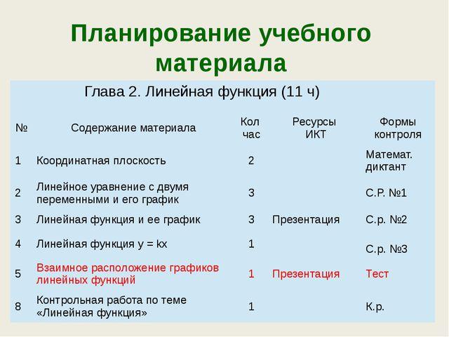 Планирование учебного материала Глава 2. Линейная функция (11 ч) № Содержание...