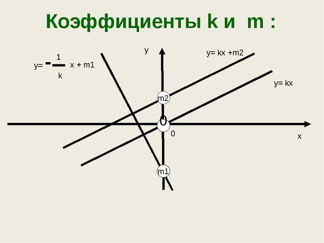 Взаимное расположение графиков линейной функции Линейные функции Условие Геом...