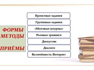 ФОРМЫ МЕТОДЫ ПРИЁМЫ Проектные задания Групповые задания «Мозговые штурмы» Ро