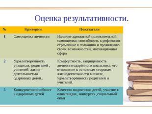 Оценка результативности. № Критерии Показатели 1 Самооценка личности Наличие