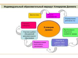 Индивидуальный образовательный маршрут Клещерова Даниила Участие в работе объ