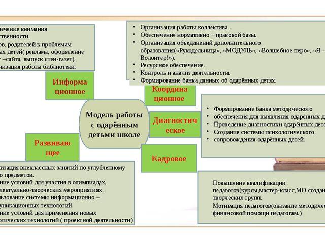 Модель работы с одарённым детьми школе Информа ционное Координа ционное Диаг...