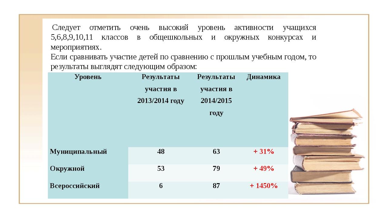 Следует отметить очень высокий уровень активности учащихся 5,6,8,9,10,11 кла...