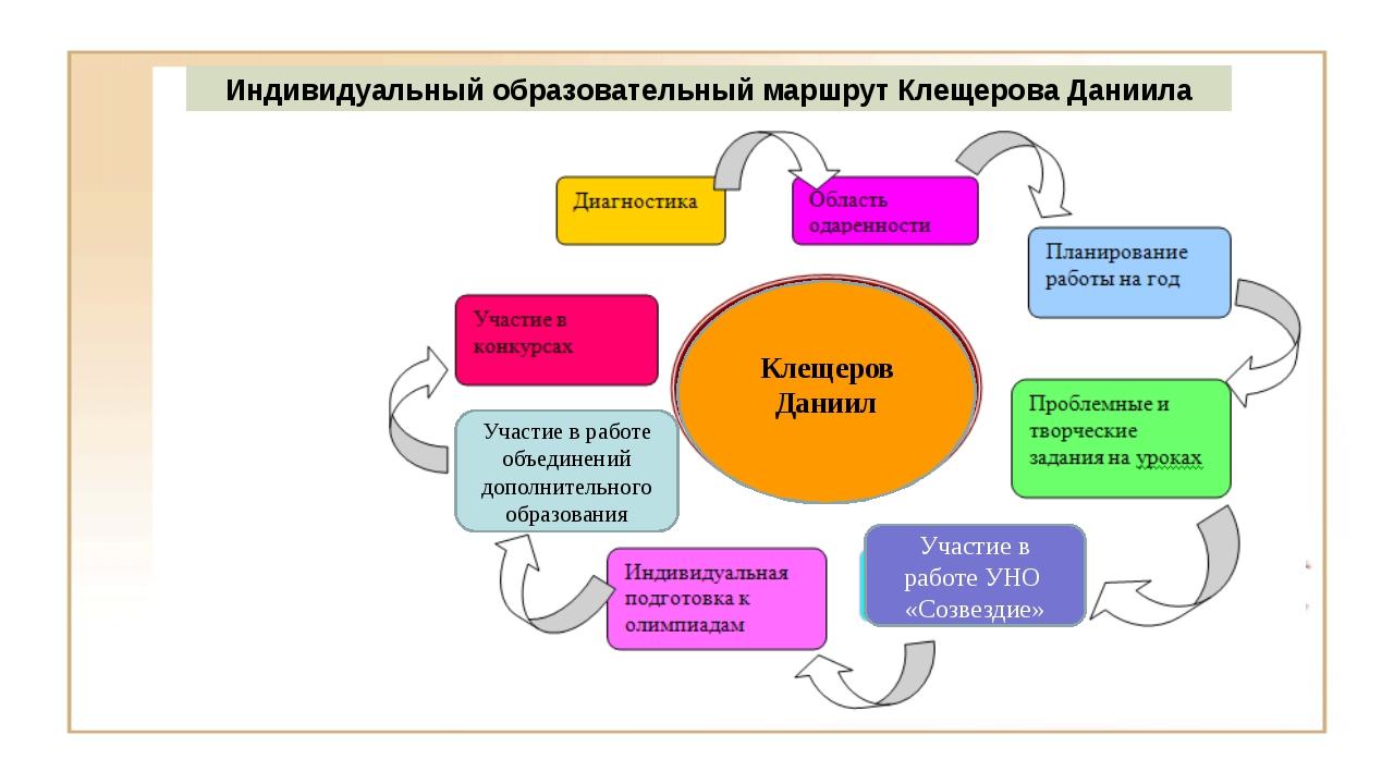 Индивидуальный образовательный маршрут Клещерова Даниила Участие в работе объ...
