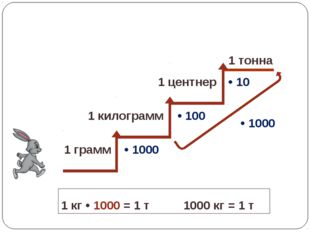 • 1000 • 100 • 10 • 1000 1 г • 1000 = 1 кг 1000 г = 1 кг 1 кг • 100 = 1 ц 100
