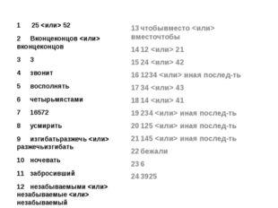1 25  52 2Вконцеконцов  вконцеконцов 33 4звонит 5восполнять 6четыр