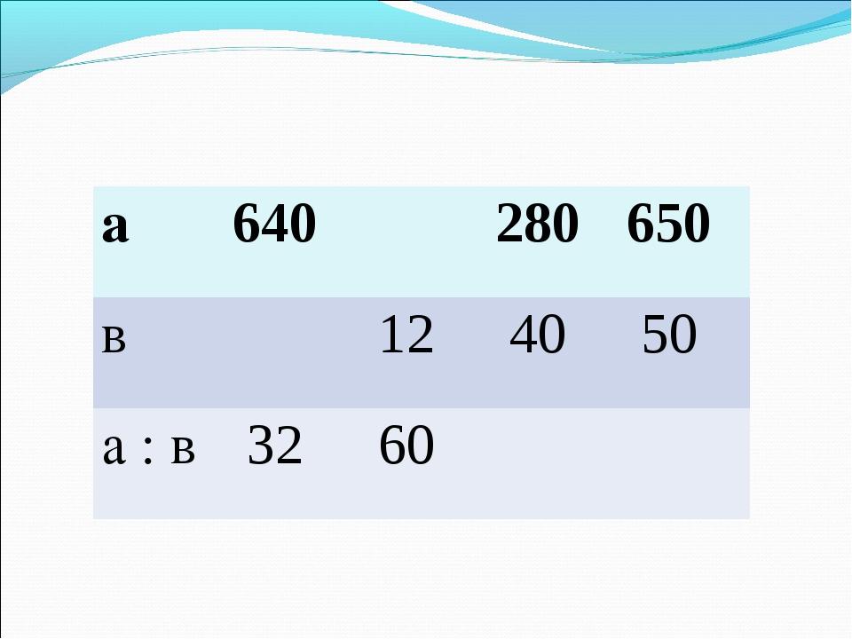 а640280650 в 12 40 50 а : в 32 60