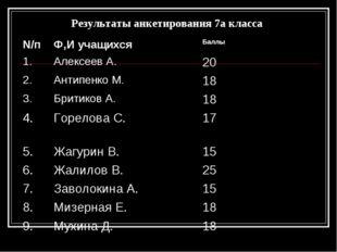 Результаты анкетирования 7а класса N/пФ,И учащихся Баллы 1.Алексеев А.20
