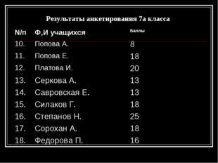 Результаты анкетирования 7а класса N/пФ,И учащихся Баллы 10.Попова А.8 11