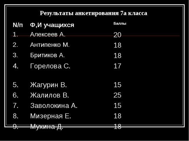 Результаты анкетирования 7а класса N/пФ,И учащихся Баллы 1.Алексеев А.20...