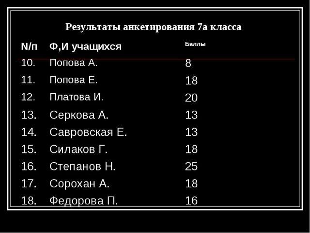 Результаты анкетирования 7а класса N/пФ,И учащихся Баллы 10.Попова А.8 11...