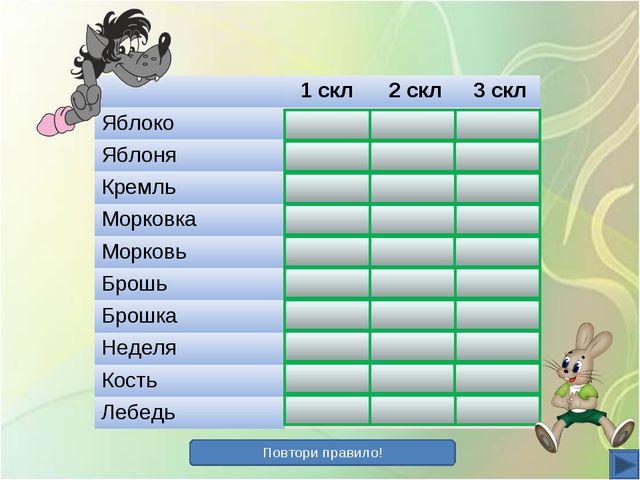 Повтори правило! 1 скл 2 скл 3 скл Яблоко+ Яблоня+ Кремль+ Морков...