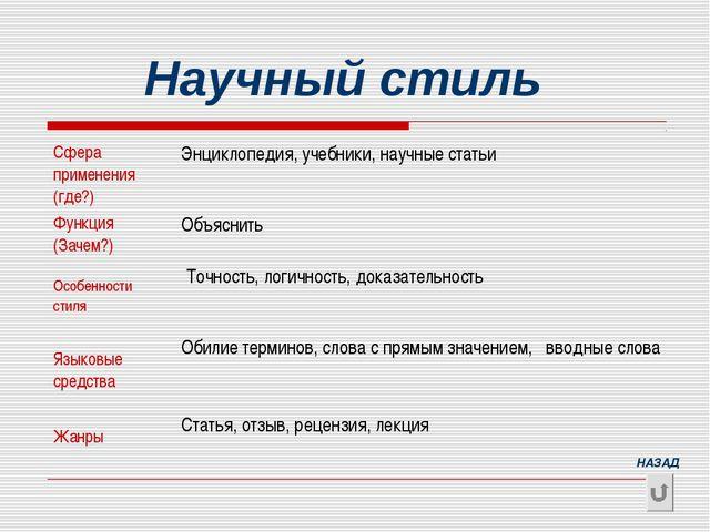 Научный стиль НАЗАД Сфера применения (где?)Энциклопедия, учебники, научные с...