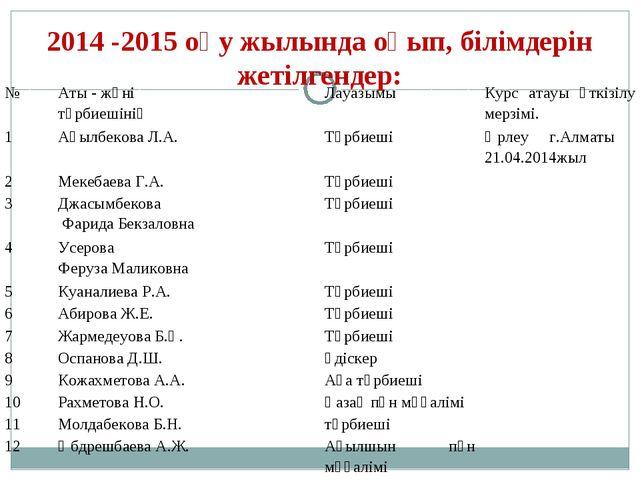 2014 -2015 оқу жылында оқып, білімдерін жетілгендер: №Аты - жөні тәрбиешінің...