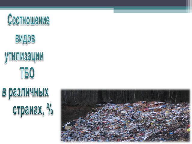Вид утилизации США Великобритания Япония Россия Захоронение 84 90 57 81 на с...