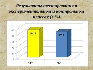Результаты тестирования в экспериментальном и контрольном классах (в %)